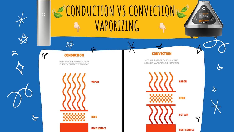 convection vs conduction vaporizing